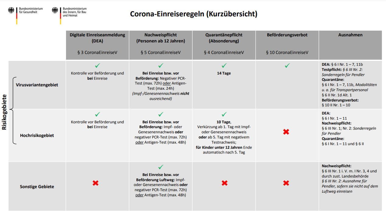 Übersicht der Corona-Einreiseregeln (Bundesgesundheitsministerium) - gültig ab 1. August 2021