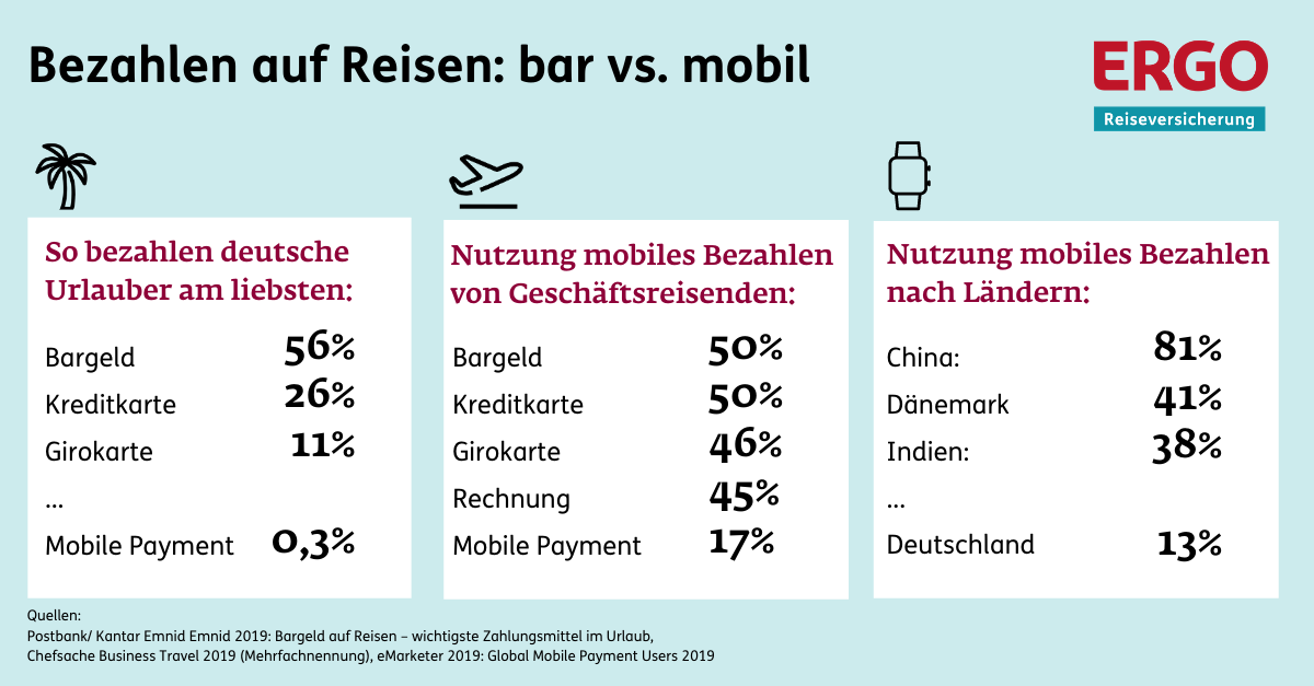 Infografik Mobile Wallets Reisen Nutzung